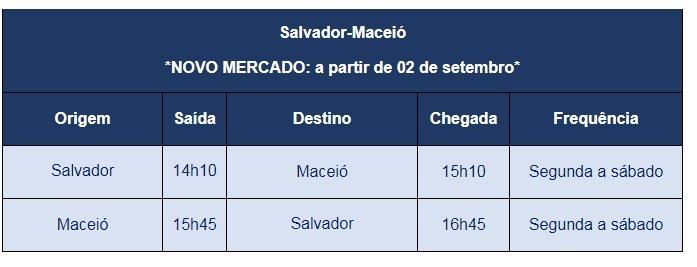 Azul; Salvador e Maceió